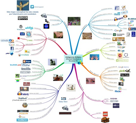 Fenomenal Mapa Conceptual: Howard Gardner, las inteligencias múltiples y los recursos tic | TICs, educación y aprendizaje en un mundo 2.0 | Scoop.it