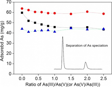 Closer Look at Arsenic Adsorption onto Ferrihydrite under Competitive Conditions | Mineralogy, Geochemistry, Mineral Surfaces & Nanogeoscience | Scoop.it