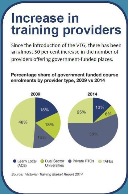 Victorian VET Sector Snapshots | TAFE in Victoria | Scoop.it