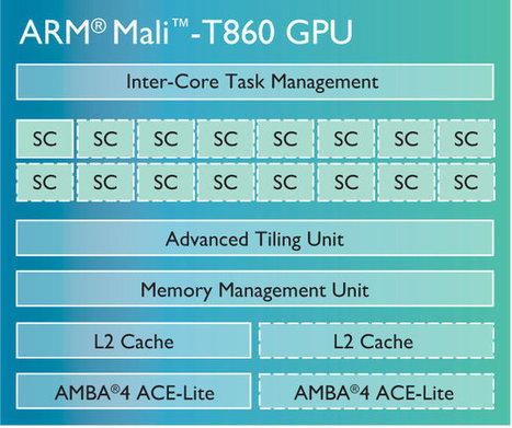 ARM Unveils Mali-T800 Series GPUs, Mali-V550 VPU, and Mali-DP550 Display Processor | Embedded Systems News | Scoop.it