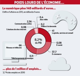 Le digital a-t-il un véritable impact sur l'économie ? | Fresh from Edge Communication | Scoop.it