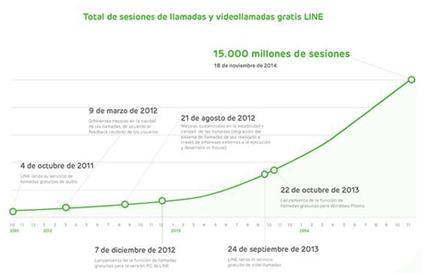 LINE supera las 15.000 millones de sesiones de llamadas gratuitas - techWEEK.es | El aprendizaje a lo largo de toda la vida | Scoop.it