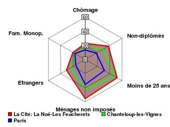 ZUS La Cité: La Noë-Les Feucherets - Zone Urbaine Sensible de la commune: Chanteloup-les-Vignes - SIG Politique de la Ville | Chanteloup Les Vignes | Scoop.it