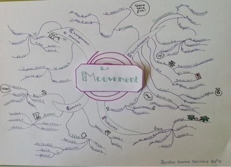Mouvements, gestes et postures en carte heurist...   Cartes mentales   Scoop.it