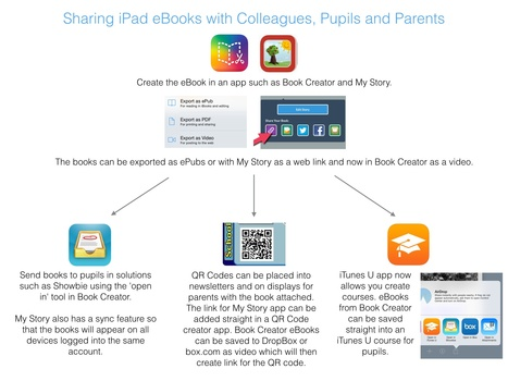 Sharing iPad eBooks with Colleagues, Pupils and Parents | August 2014 Blog | iPad i undervisningen | Scoop.it