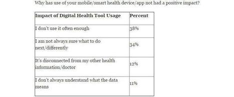 Survey: 76% of Digital Health Consumers Say the Tools Improve Health | Patients, E-Patient, Patient Empowerment | Scoop.it