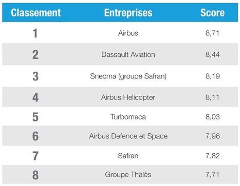 Meilleurs employeurs de France 2016 dans le secteur Aéronautique   Emploi Industrie   Scoop.it