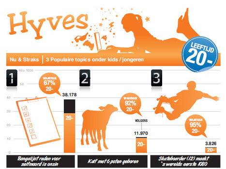 Kids & Jongeren op Hyves: een updat | Kinderen en interactieve media | Scoop.it