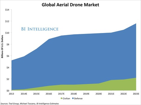THE DRONE MARKET OPPORTUNITY: Commercial Drones Are On The Horizon And Poised To Drive Big Business | Digital & eCommerce | Scoop.it