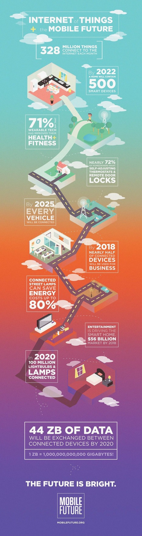 The Mobile Future and Internet Of Things - Infographic - Brainy Marketer   Blogging, Social Media, Marketing, Entrepreneurs   Scoop.it