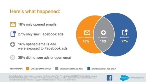 STUDY: Combine Email Marketing with Facebook Ads - AllFacebook | List services | Scoop.it