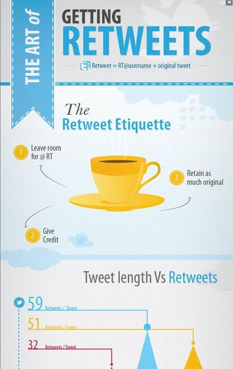 The Art of Getting Retweets | Visual.ly | digital marketing strategy | Scoop.it