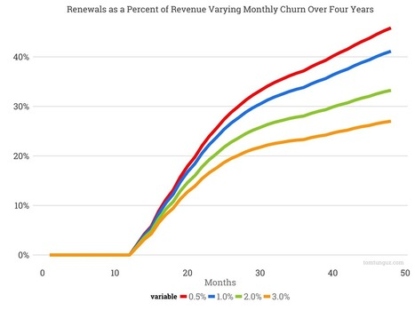 The Strategic Shift in Revenue for SaaS Startups as They Scale | Fundraising | Scoop.it