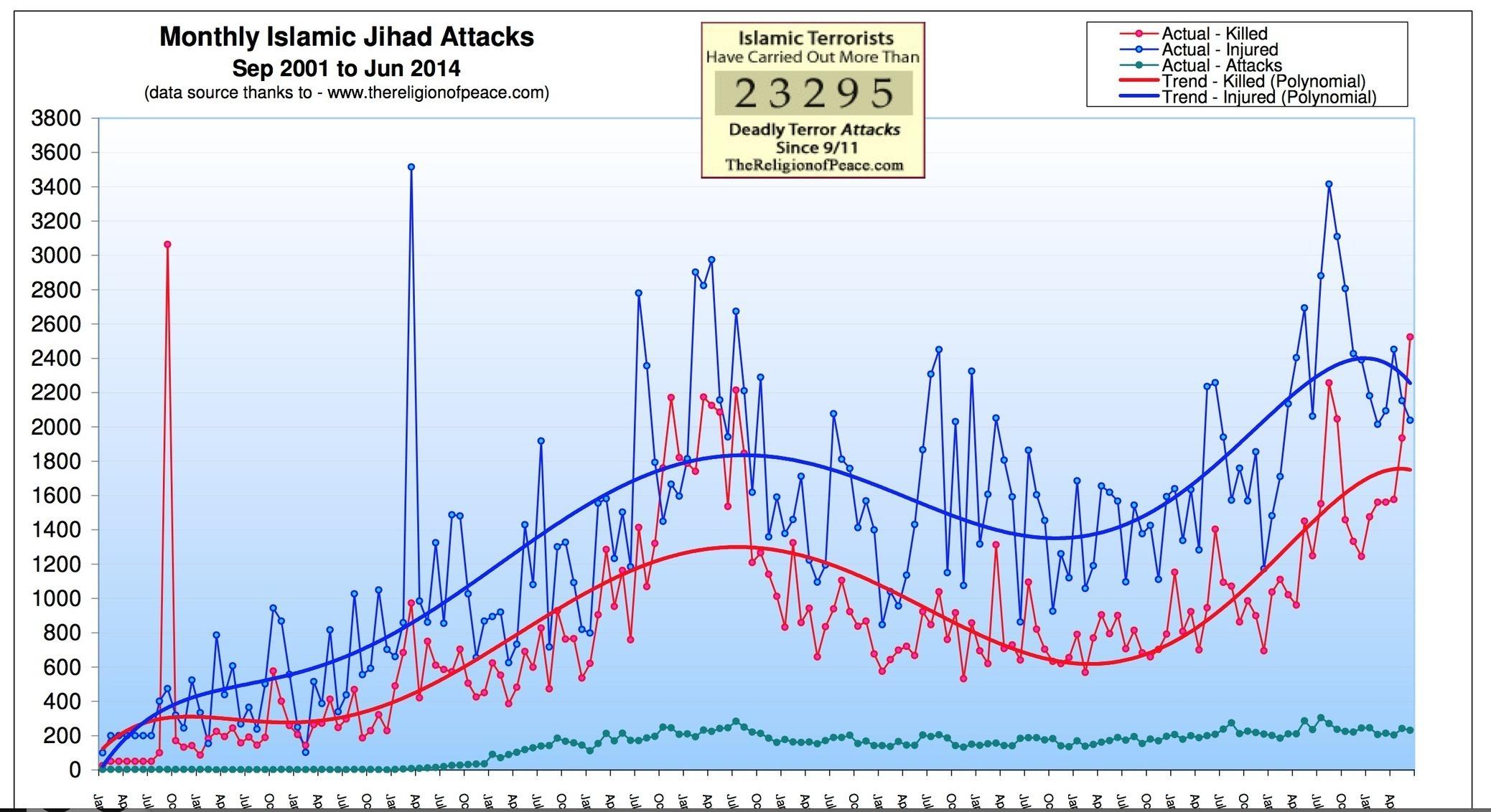 Islamic Attacks to June 2014 - Worst Month since 9/11 - Pamela Geller, Atlas Shrugs