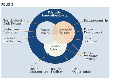 From Innovation Clusters to Datapalooza: Accelerating Innovation in Educational Technology (EDUCAUSE Review) | EDUCAUSE.edu | Using Technology to Transform Learning | Scoop.it