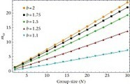 ScienceDirect.com - Animal Behaviour - Individual memory and the emergence of cooperation | Darwinian Ascension | Scoop.it
