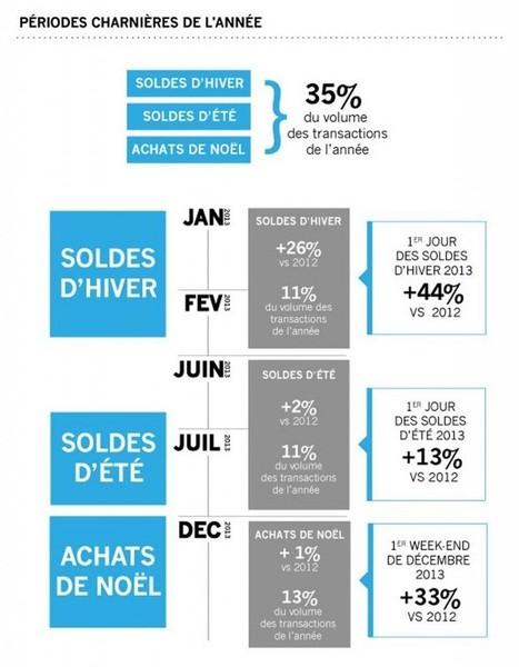 Rétrospective 2013 et prévisions 2014 pour l'e-commerce - Blog E ... | Commerce connecté, E-Commerce & vente en ligne, stratégie de commerce multi-canal et omni-canal | Scoop.it