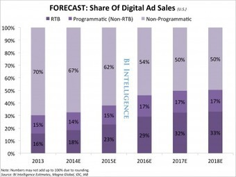 Programmatic ad pricing is starting to rise as demand outstrips supply | FromWeb2Mobile | Scoop.it
