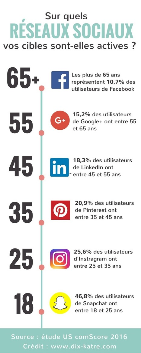 Sur quels réseaux sociaux se trouvent vos prospects ? | Passionate about Social Media, Web 2.0, Employer and Personal Branding | Scoop.it