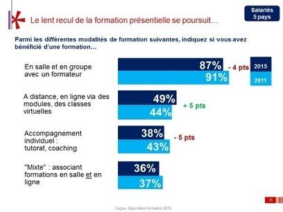 Modalités de formation : le présentiel se maintient en France | Ressources et Outils en e-formation | Scoop.it