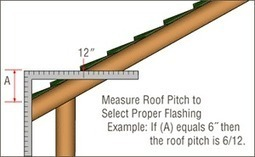 Chimney Pipe Installation – How To Measure Your Roof Pitch For A Flashing | | Chimney Pipes | Scoop.it