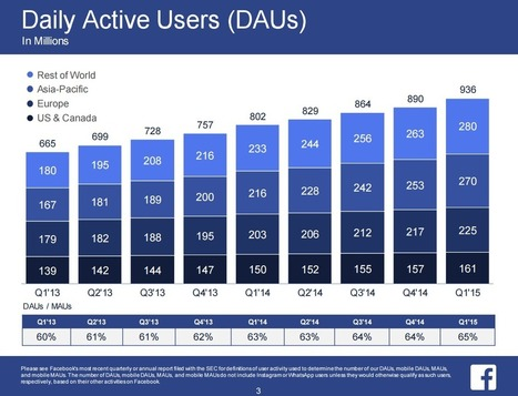 800 milioni di persone accedono a Facebook ogni giorno da mobile | marketing personale | Scoop.it
