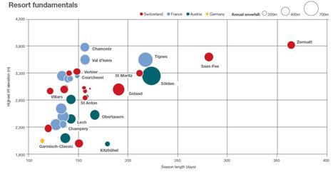 Alpine Property Market: Adapting to change. The latestMarket Research from Savills   Alpine Trendwatching   Scoop.it