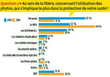 Produits phytosanitaires : 33 % des agriculteurs estiment que personne ne se préoccupe des effets sur leur santé (sondage) | Chimie verte et agroécologie | Scoop.it