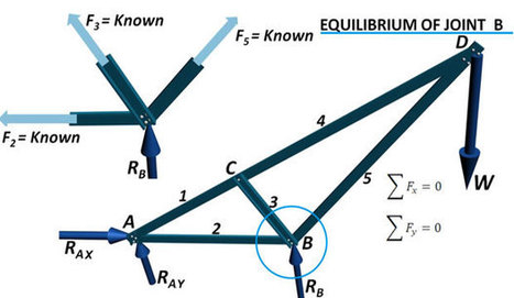 How method of joints is used for truss analysis | Construction Industry Network | Scoop.it