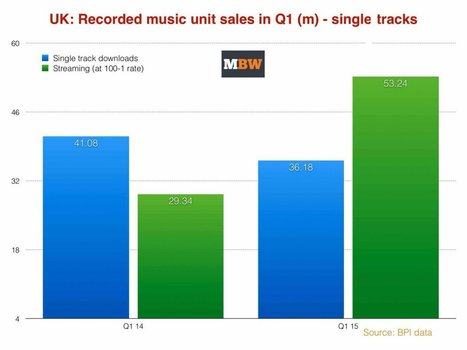 Music streaming grew 81% in the UK last year — and it's getting even more popular | Marché de la Musique | Scoop.it