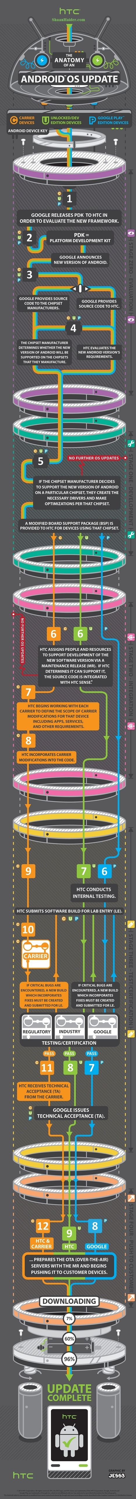 The Anatomy of Android OS Update (Infographic) | Geeky Stuffs | Science & Tech | Scoop.it