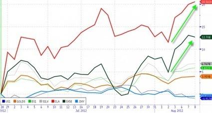 Monti's bluffing unleashes bull market in crude | ZeroHedge | Che fine faranno i nostri soldi? | Scoop.it