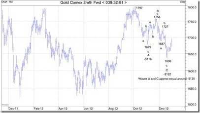 Gold Analysis 2013 « Jim Sinclair's Mineset | Gold and What Moves it. | Scoop.it