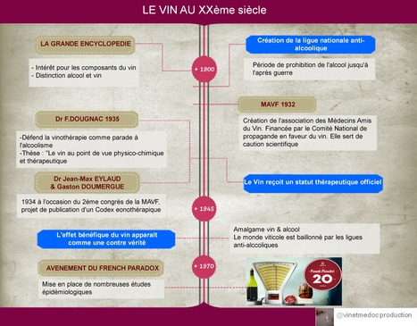 L'HISTOIRE DU VIN ET DE LA MEDECINE | Ma thèse vin et santé | Scoop.it
