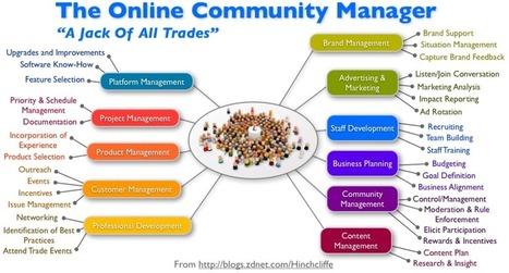 [podcast - 05|04]Enjeux des réseaux sociaux : l'animation (community management) | Community Management | Scoop.it