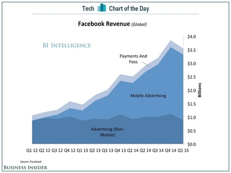 Facebook fait 73% de ses revenus en mobile en 2014 versus 57% en 2013 #amazing | FromWeb2Mobile | Scoop.it