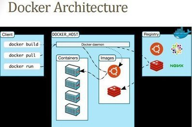 Docker Containers OTA for IoT | @ThingsExpo #IoT #DevOps #Microservices | @ThingsExpo | Raspberry Pi | Scoop.it