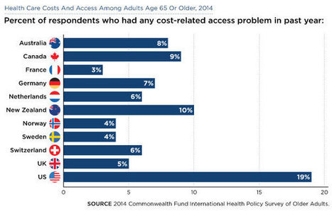 U.S. Health Care Lags Worldwide for Those Over 65 | Aging in 21st Century | Scoop.it