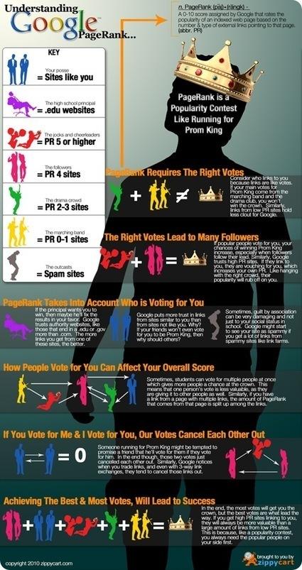Une infographie pour comprendre le Page Rank de Google | Time to Learn | Scoop.it