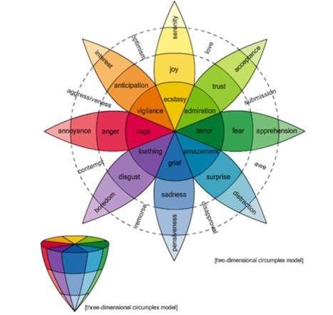 Sentiment Analysis: Words & Emotions | Discourstion | Discurciones | Scoop.it