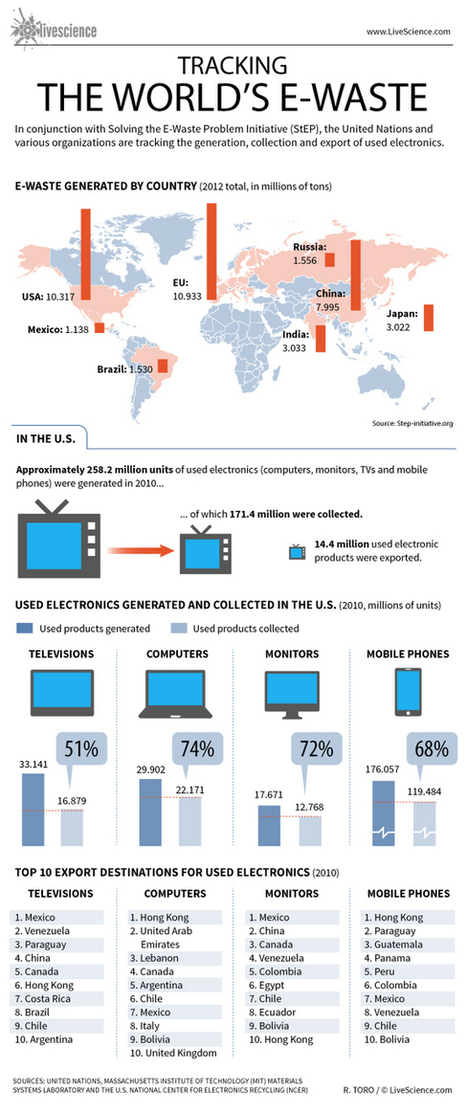 Tracking the World's E-Waste (Infographic)   TIC y Salud en África   Scoop.it