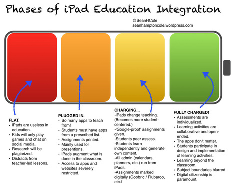 Phases of iPad Integration into Education | Life, Learning & the Things That Matter | Scoop.it
