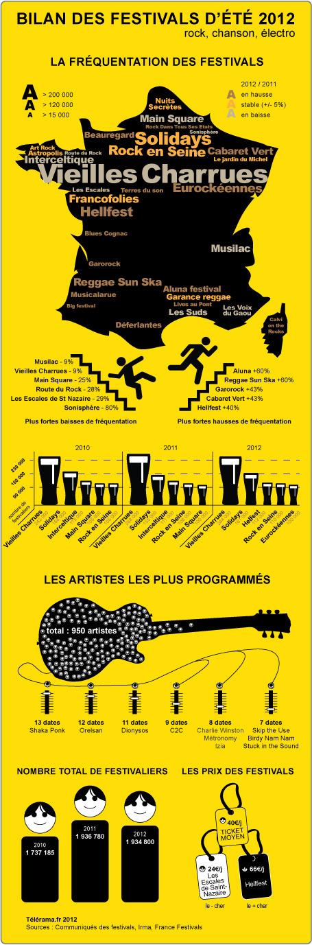 Infographie : le bilan des festivals d'été 2012 - Musiques - Télérama.fr | festival musique | Scoop.it