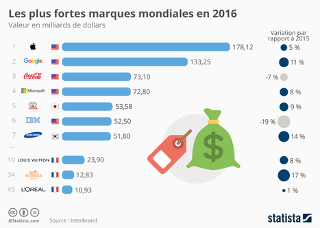 Infographie: Les plus fortes marques mondiales en 2016 | Marketing Trends | Scoop.it