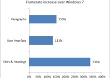 Microsoft explains how Windows 8 smokes Windows 7 | Business Buzz | Scoop.it