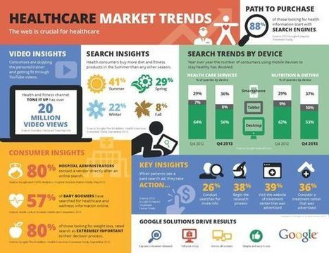 Digital Marketing in Healthcare Industry: A Complete Guide | Healthcare updates | Scoop.it