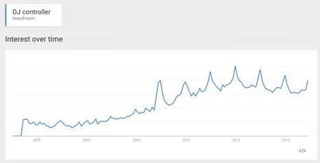 The Popularity of Musical Instruments, 2004-present | MusIndustries | Scoop.it