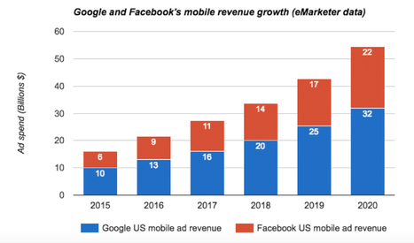 4 Graphs That Illustrate How Facebook and Google Dominate Ad Revenue - MediaShift | Public Relations & Social Media Insight | Scoop.it