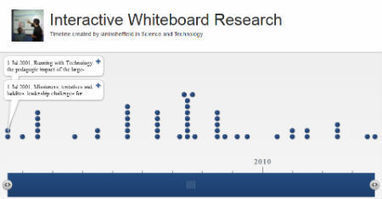 Interactive whiteboards 1: what the research says | In the pICTure | IWBs & Language Teaching | Scoop.it