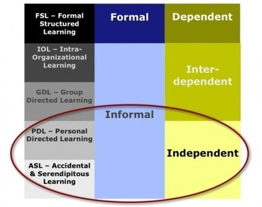 PKM: a node in the learning network | Harold Jarche | Wiki_Universe | Scoop.it